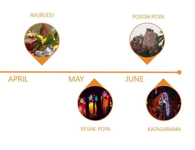 Festivals in April-June